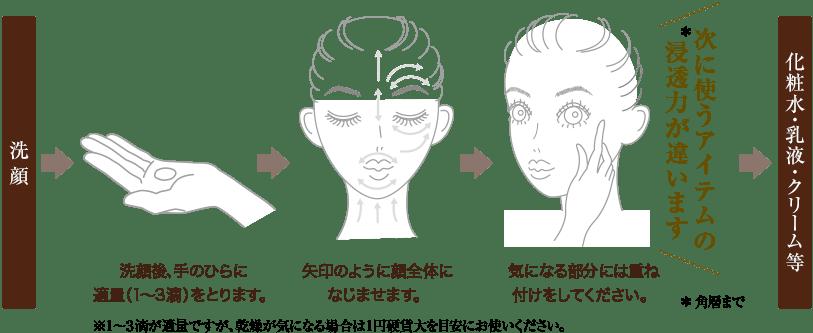 洗顔後、手のひらに適量(1〜3滴)をとります。矢印のように顔全体になじませます。気になる部分には重ね付けをしてください。次に使うアイテムの浸透力が違います 化粧水・乳液・クリーム等
