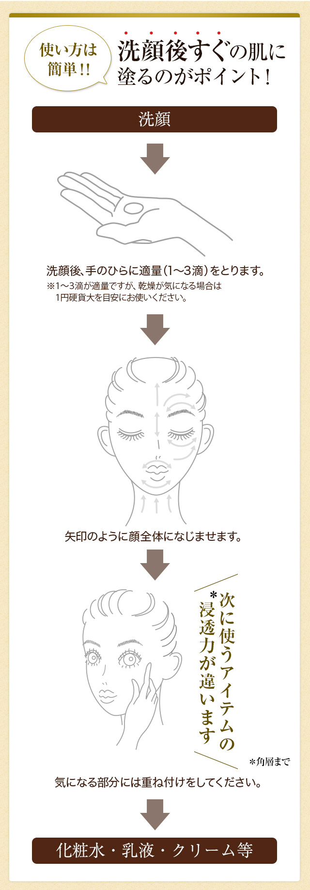 使い方は簡単!! 洗顔後すぐの肌に塗るのがポイント!