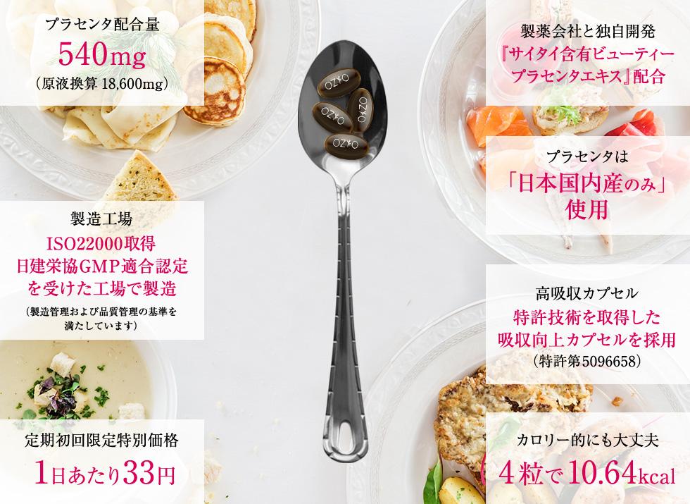 プラセンタ配合量540mg(原液換算18,600mg) 製造工場ISO22000取得日建栄協GMP適合認定を受けた工場で製造 安心・安全公益社団法人日本健康・栄養食品協会が認定(JHFAーク取得済) 定期初回限定特別価格1日あたり33円 製薬会社と独自開発『サイタイ含有ビューティープラセンタエキス』配合 プラセンタは「日本国内産のみ」 使用 高吸収カプセル特許技術を取得した吸収向上カプセルを採用(特許第5096658) カロリー的にも大丈夫4粒で10.64kcal